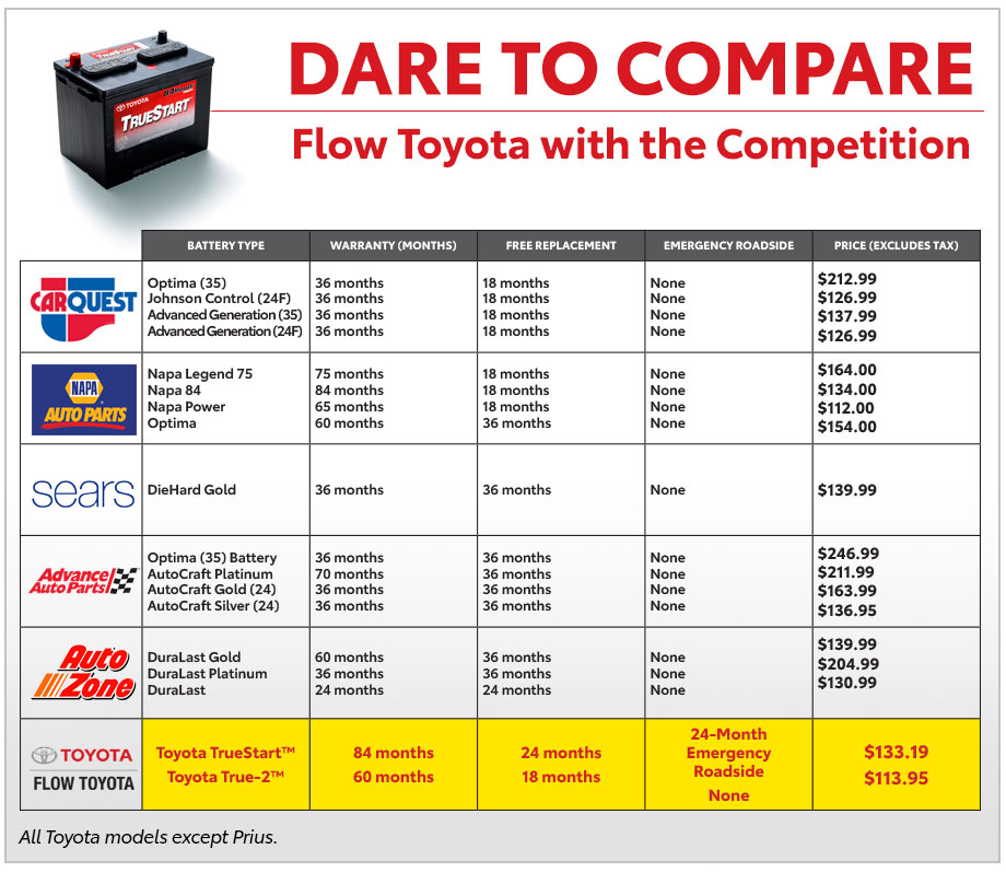 Dare to Compare Flow Toyota with the Competition